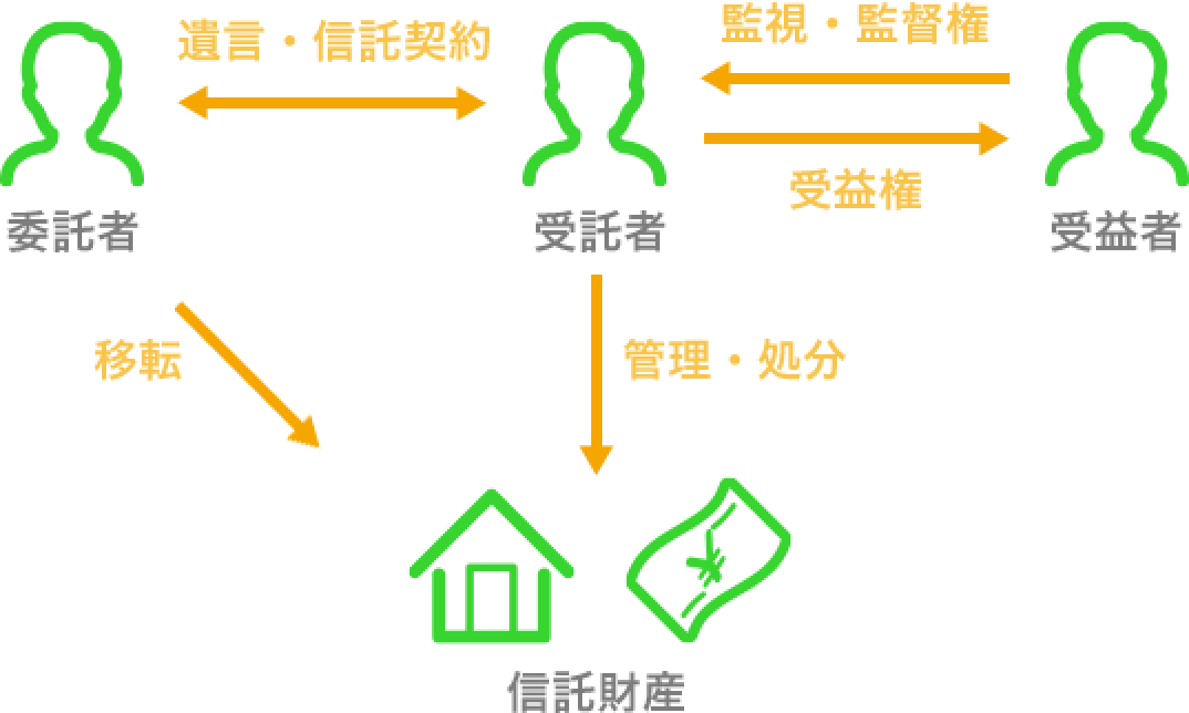 制度の概要 | 一般社団法人 家族信託普及協会